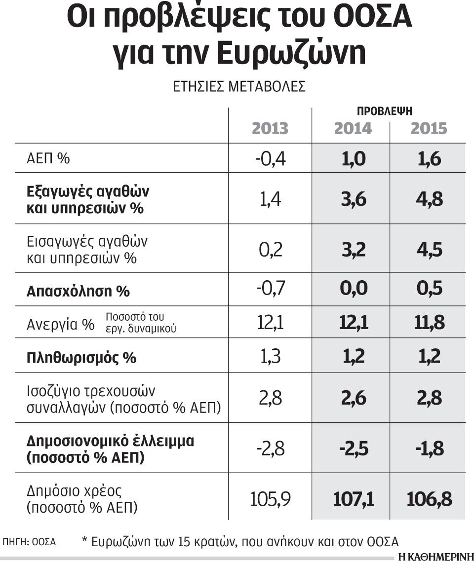 s23_0404oosa-provl-eurozone