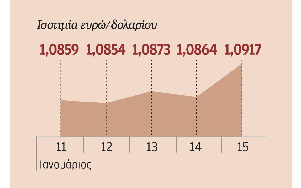 26s02eurodolario