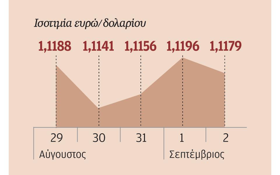 03s02eurodolario