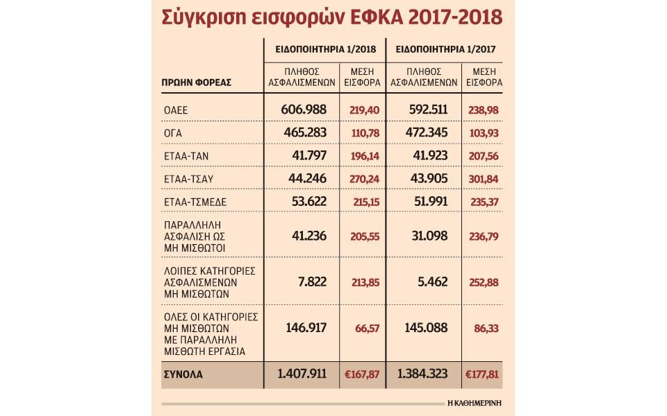s22_2202efka-eisfores-ergas