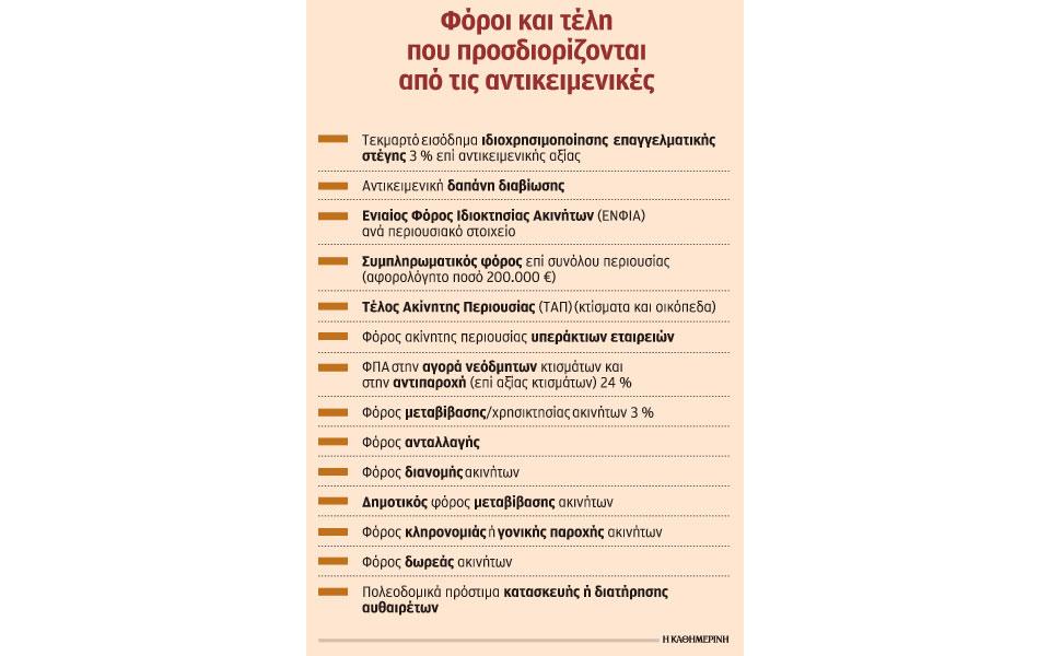 s2_1103akinita-foroi-telh-enfia-antikeim