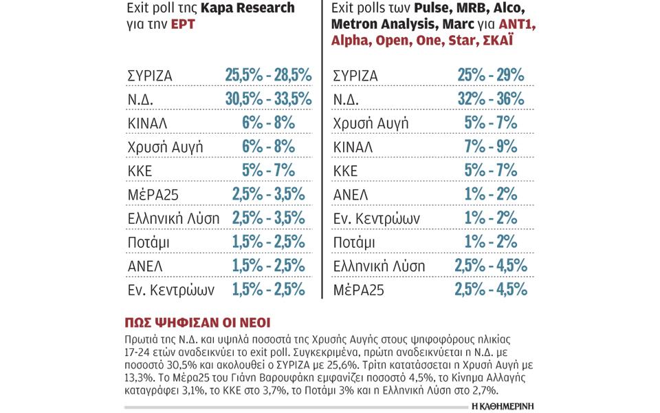 s6_270519_exit-poll-ert-ka