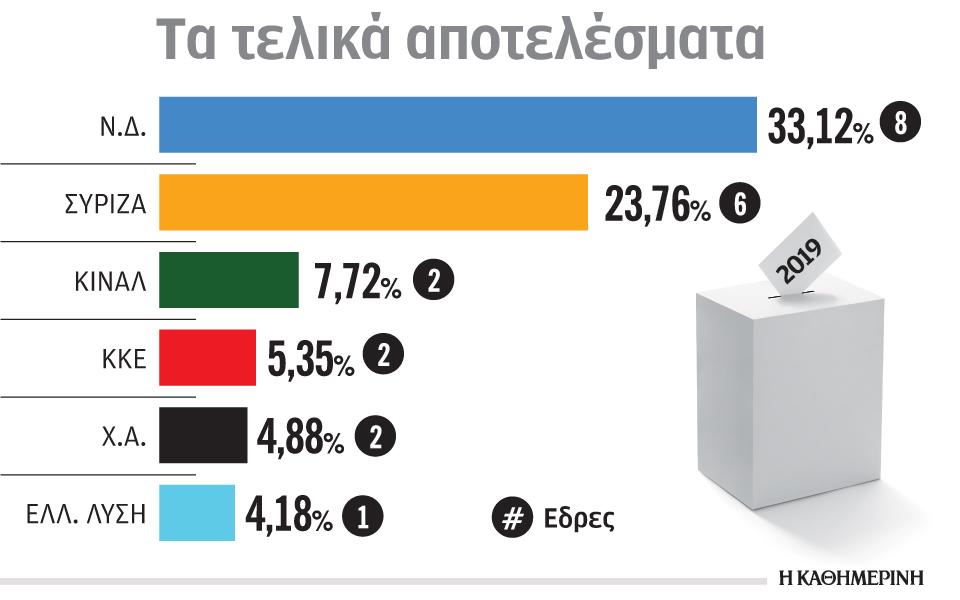 s7_310519_euroelections