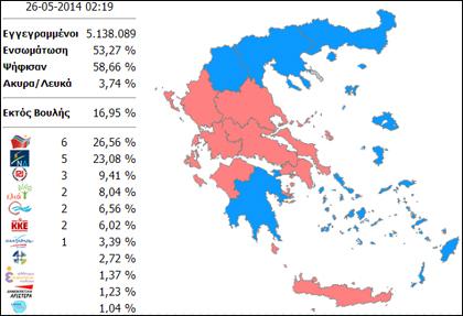 nikes-gia-syriza-kai-r-doyroy-epaneklogi-g-kamini0