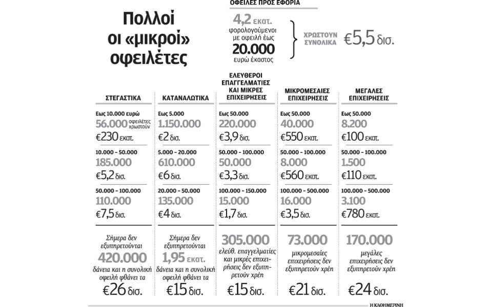 sto-kokkino-ofeiles-200-dis-eyro-pros-tis-trapezes-kai-to-dimosio1