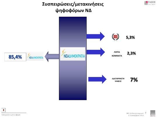 mrb-provadisma-11-4-monadon-gia-nd-amp-8211-aschima-ta-pragmata-symfona-me-to-92-ton-politon11