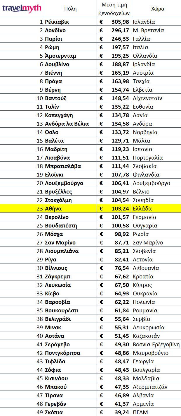 akrivoteri-eyropaiki-proteyoysa-gia-diakopes-christoygennon-to-reikiavik-amp-8211-stin-23i-thesi-i-athina3