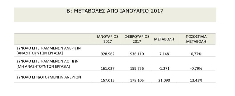 oaed-ayxisi-ton-eggegrammenon-anergon-ton-fevroyario1