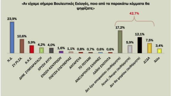 provadisma-schedon-13-monadon-tis-nd-enanti-toy-syriza-deichnei-nea-dimoskopisi1