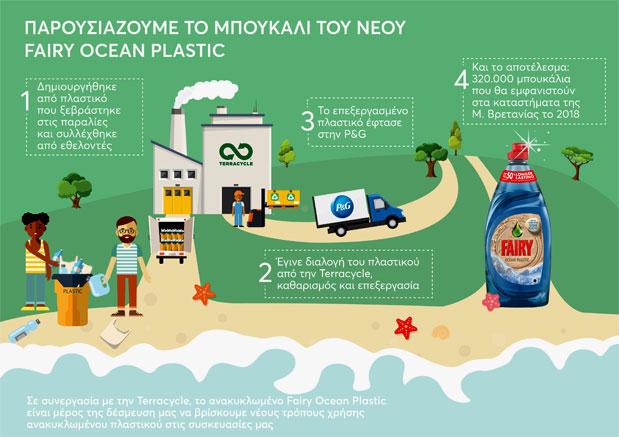 otan-ta-plastika-ton-okeanon-apoktoyn-nea-zoi1