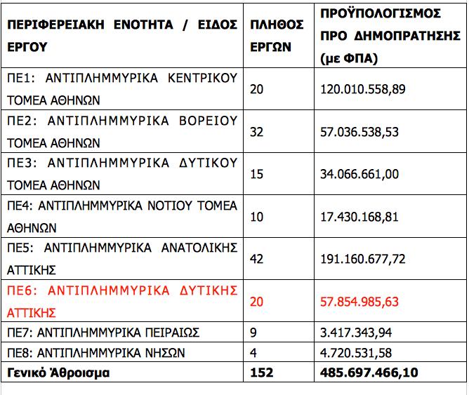 epistoli-doyroy-pros-toys-dimarchoys-attikis-gia-ta-antiplimmyrika-erga1