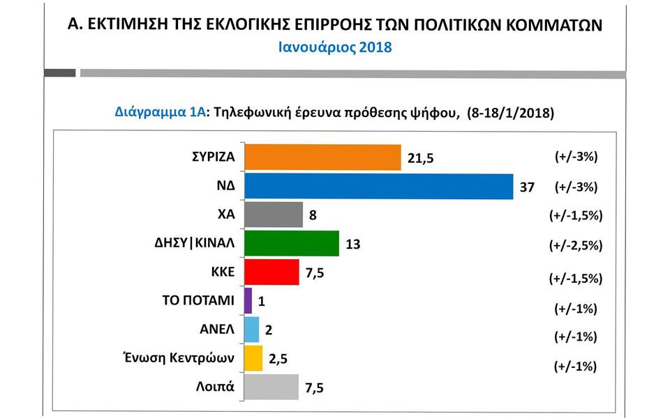 public-issue-provadisma-15-5-monadon-tis-nd-enanti-toy-syriza1
