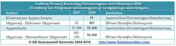 simantikes-epitychies-gia-ta-ellinika-panepistimia-sti-diethni-katataxi-qs0