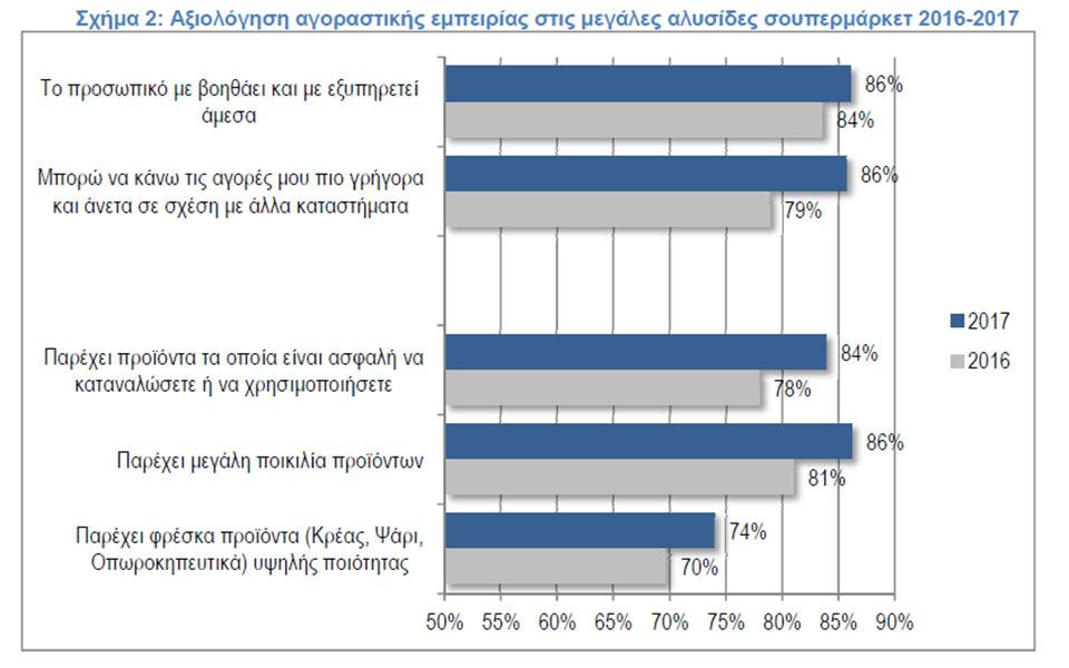 ielka-ypsili-axiologisi-tis-agorastikis-empeirias-stis-megales-alysides-soypermarket3