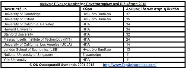 simantikes-epitychies-gia-ta-ellinika-panepistimia-sti-diethni-katataxi-qs1