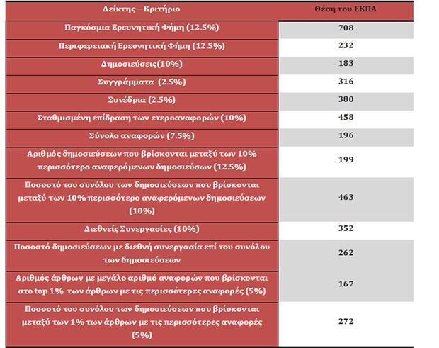 to-panepistimio-athinon-skarfalonei-stis-diethneis-listes-axiologisis5