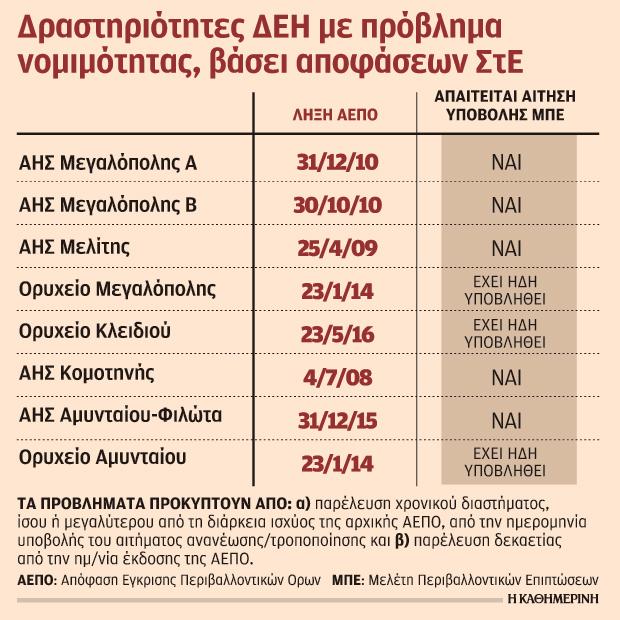 choris-perivallontikes-adeies-oi-pros-polisi-monades-tis-dei1