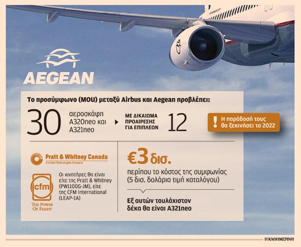 i-aegean-ependyei-3-dis-eyro-gia-tin-agora-eos-kai-42-airbus1