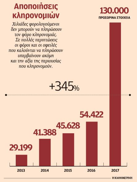 stis-130-000-ektinachthikan-oi-apopoiiseis-klironomion1