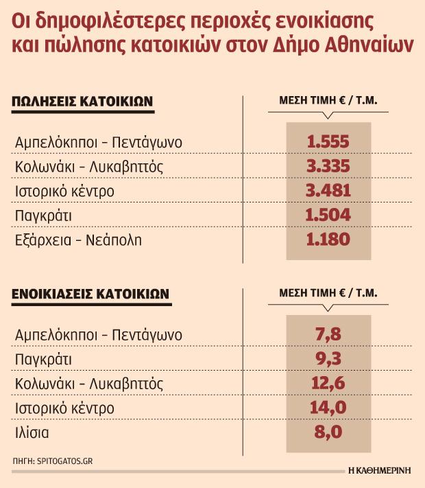 sta-ypsi-oi-times-enoikiasis-polisis-akiniton-sto-istoriko-kentro1