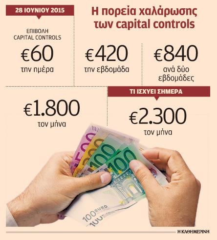 capital-controls-diplasiazetai-to-orio-analipsis-ton-ioynio1
