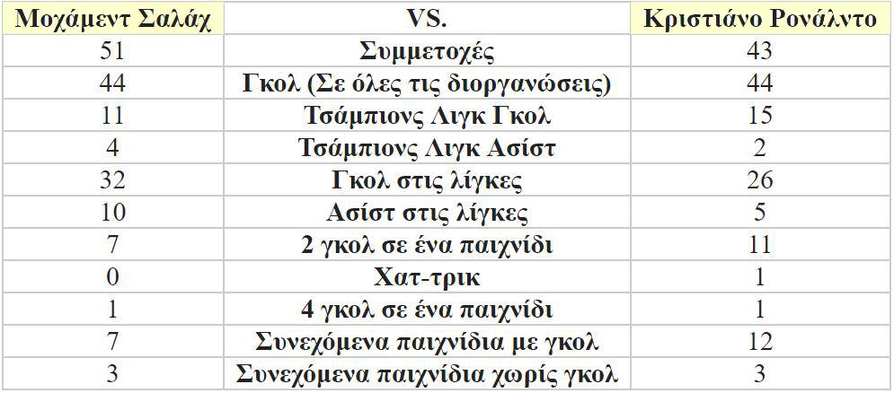 telikos-champions-league-mochament-salach-enantion-kristiano-ronalnto0