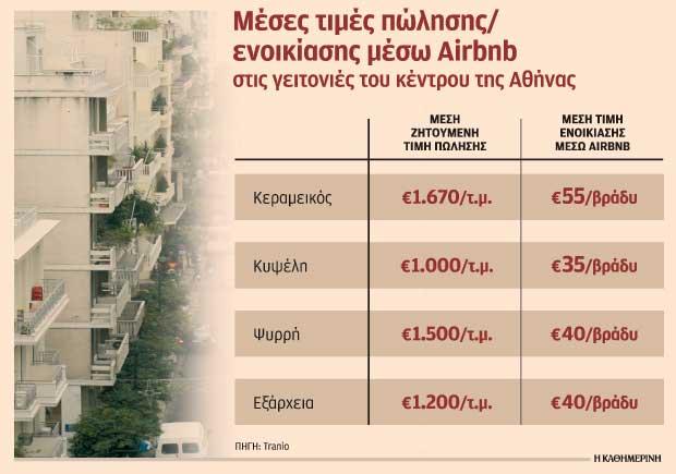 nees-geitonies-gia-airbnb-anazitoyn-oi-xenoi-ependytes0