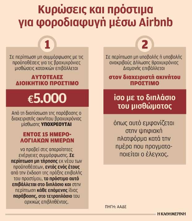 xekinoyn-elegchoi-gia-adilota-eisodimata-misthoseon-airbnb1