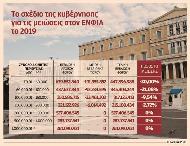kamia-elafrynsi-ston-enfia-to-2019-gia-ti-mesaia-perioysia1