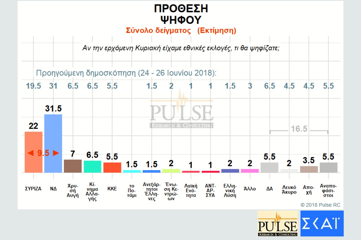 dimoskopisi-pulse-provadisma-9-5-monadon-gia-nd-enanti-syriza1