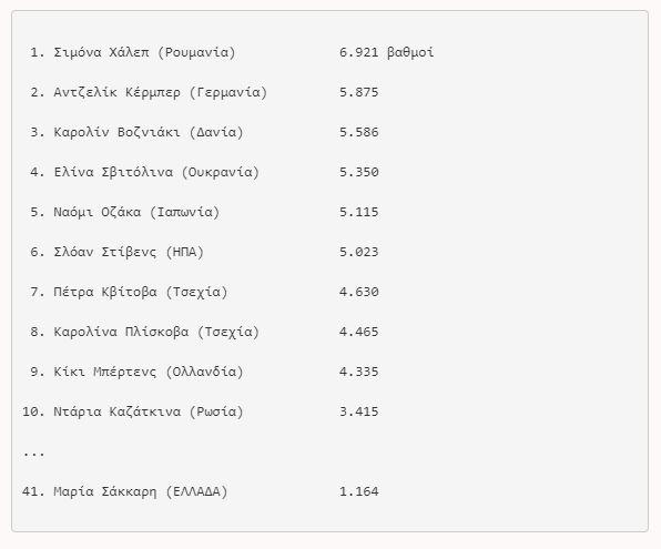 anevike-stin-15i-thesi-tis-pagkosmias-katataxis-o-st-tsitsipas1