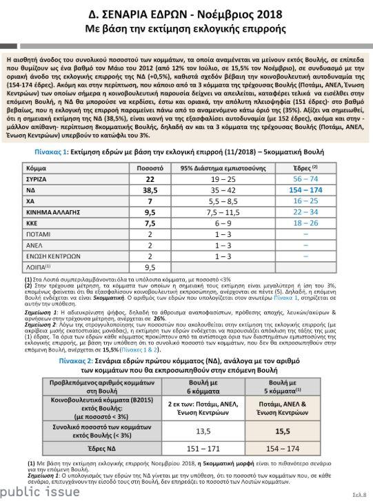 dimoskopisi-public-issue-16-5-i-diafora-syriza-amp-8211-nd-ektos-voylis-potami-anel-enosi-kentroon2