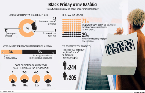 black-friday-to-kynigi-tis-eykairias-kai-oi-pagides0