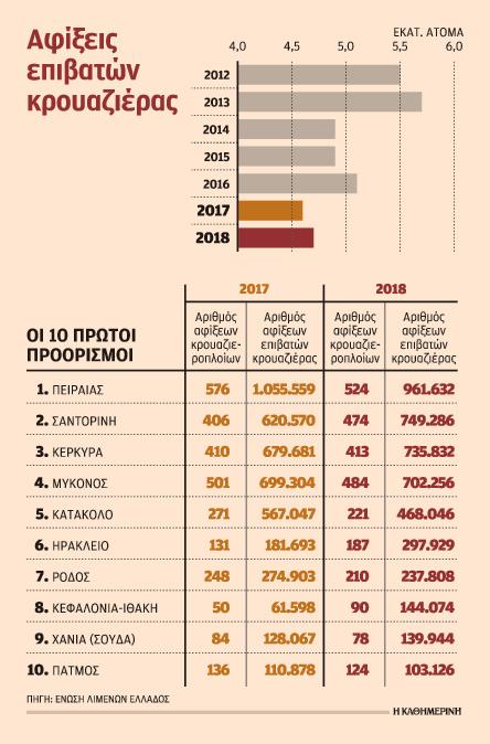meiomenes-oi-eispraxeis-gia-tin-elliniki-kroyaziera-to-20180