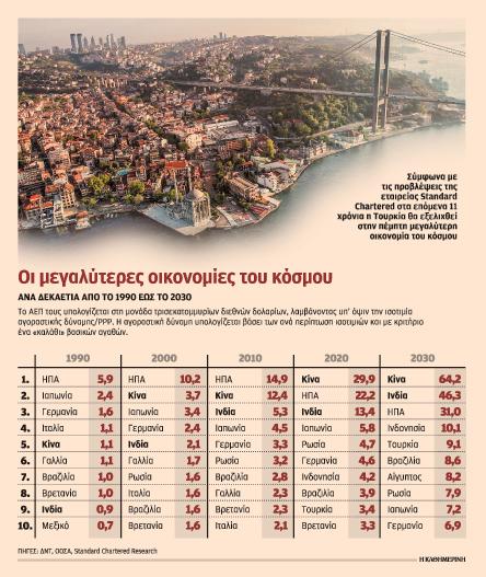 7-apo-tis-10-megalyteres-oikonomies-tha-einai-anadyomenes-to-20300