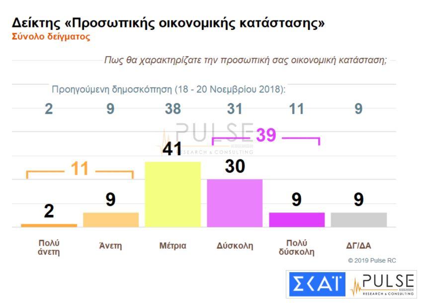 dimoskopisi-skai-provadisma-10-5-monadon-tis-nd-enanti-toy-syriza-amp-8211-to-62-theorei-kaki-ti-symfonia-ton-prespon13