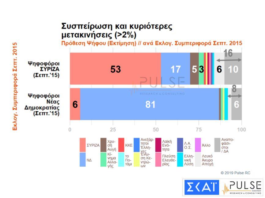 dimoskopisi-skai-provadisma-10-5-monadon-tis-nd-enanti-toy-syriza-amp-8211-to-62-theorei-kaki-ti-symfonia-ton-prespon4