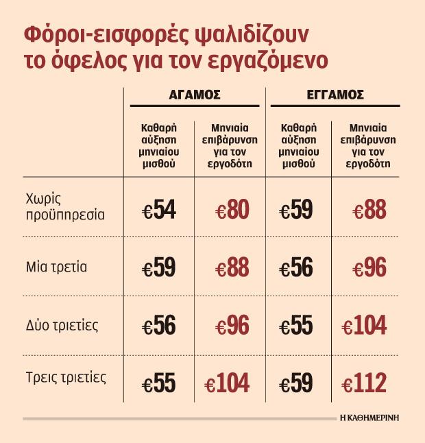 neos-katotatos-misthos-sto-cheri-54-eyro-eno-o-ergodotis-plironei-80-eyro0