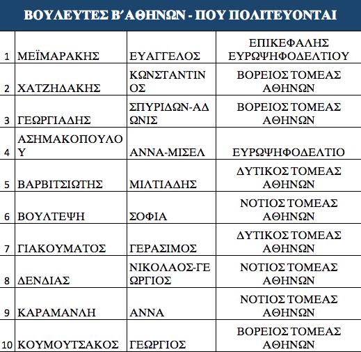 ta-prota-onomata-ypopsifion-tis-nd-stis-ethnikes-ekloges0