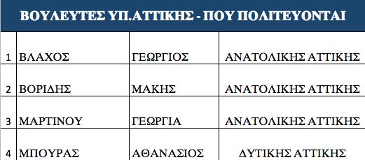 ta-prota-onomata-ypopsifion-tis-nd-stis-ethnikes-ekloges1