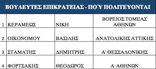 ta-prota-onomata-ypopsifion-tis-nd-stis-ethnikes-ekloges2