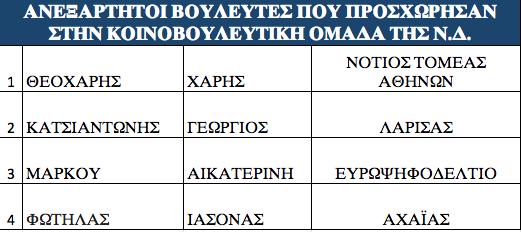 ta-prota-onomata-ypopsifion-tis-nd-stis-ethnikes-ekloges3