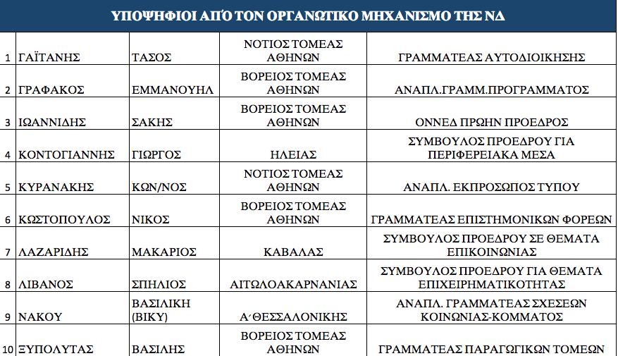 ta-prota-onomata-ypopsifion-tis-nd-stis-ethnikes-ekloges4