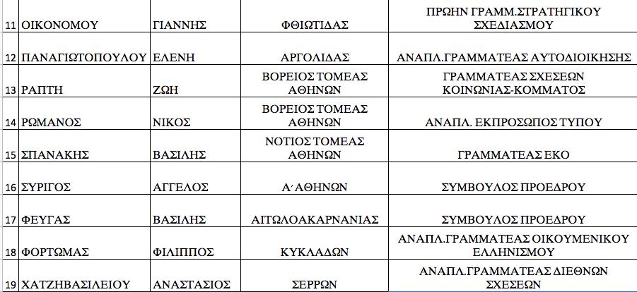 ta-prota-onomata-ypopsifion-tis-nd-stis-ethnikes-ekloges5