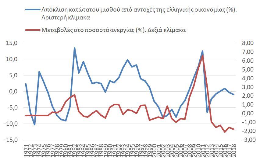 antechei-i-oikonomia-ayxisi-11-toy-katotatoy-misthoy1