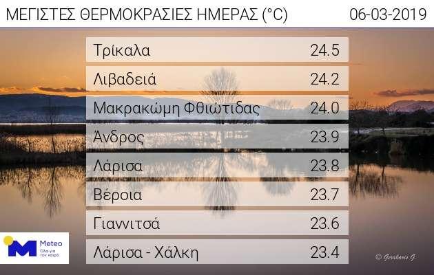 i-thermokrasia-stin-athina-xeperase-toys-20-vathmoys-meta-apo-100-imeres1