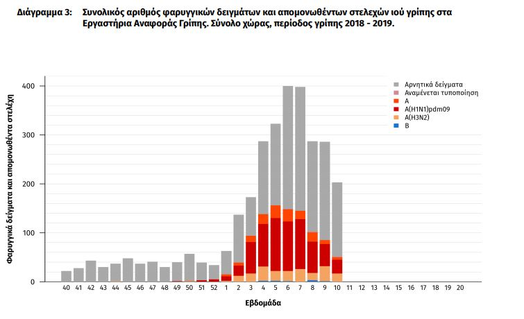 ekthesi-keelpno-meiomeni-i-drastiriotita-tis-gripis-amp-8211-stoys-118-oi-nekroi1