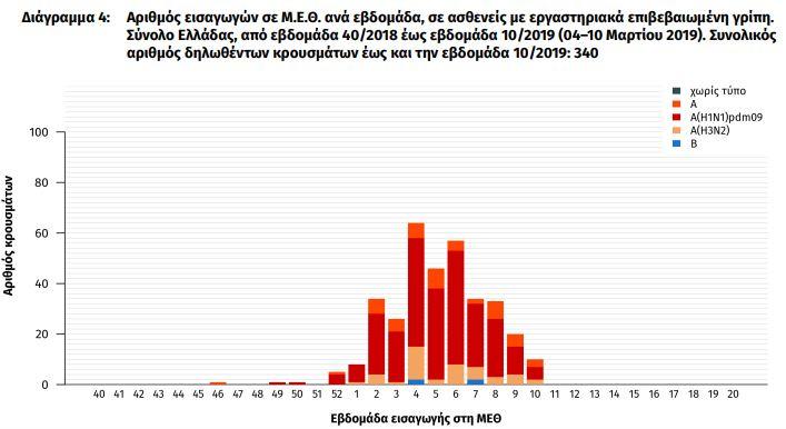 ekthesi-keelpno-meiomeni-i-drastiriotita-tis-gripis-amp-8211-stoys-118-oi-nekroi2