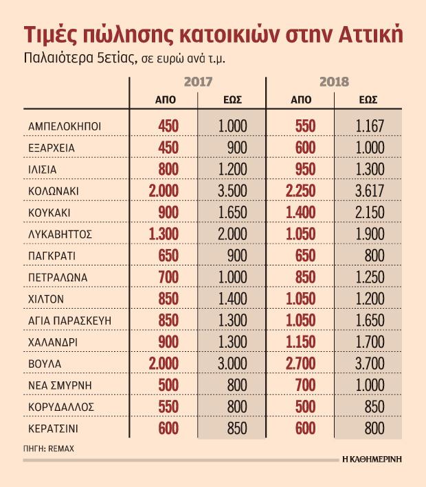 ayxiseis-timon-eos-kai-55-stis-katoikies-to-20180