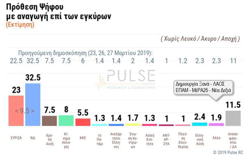 dimoskopisi-pulse-amp-8211-skai-provadisma-9-5-monadon-tis-nd-enanti-toy-syriza-stis-ethnikes-ekloges0